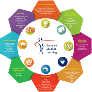 East Syracuse Minoa Central School District STEM Learning Ecosystem Logo